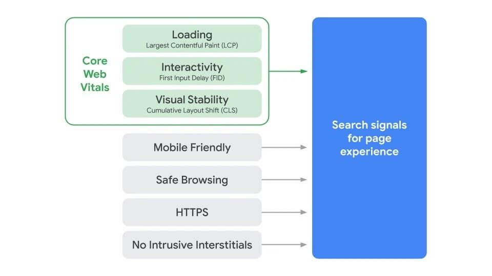 Core Web Vitals: il nuovo standard per i siti web si compone di diversi livelli per dare un ranking ai siti web