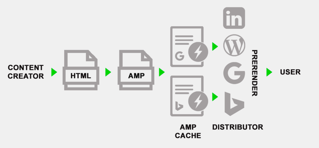 Articoli AMP: come funziona il Framework?