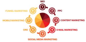 Internet Marketing: quali modalità si possono usare?